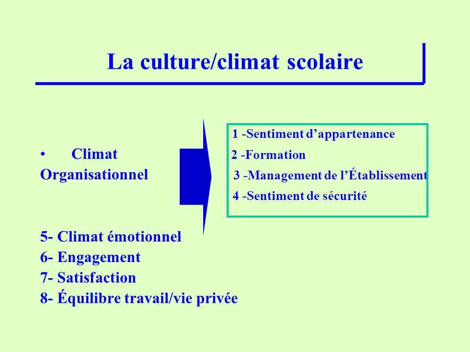 La culture/climat scolaire 1 -Sentiment dappartenance Climat 2 -Formation Organisationnel 3 -Management de lÉtablissement 4 -Sentiment de sécurité 5-