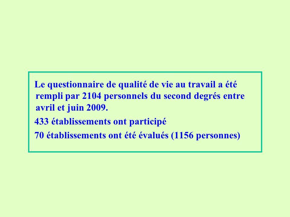 Le questionnaire de qualité de vie au travail a été rempli par 2104 personnels du second degrés entre avril et juin 2009.