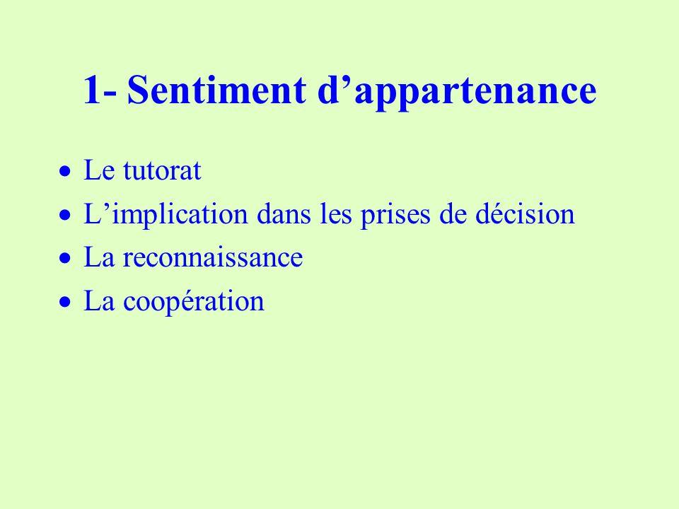 1- Sentiment dappartenance Le tutorat Limplication dans les prises de décision La reconnaissance La coopération