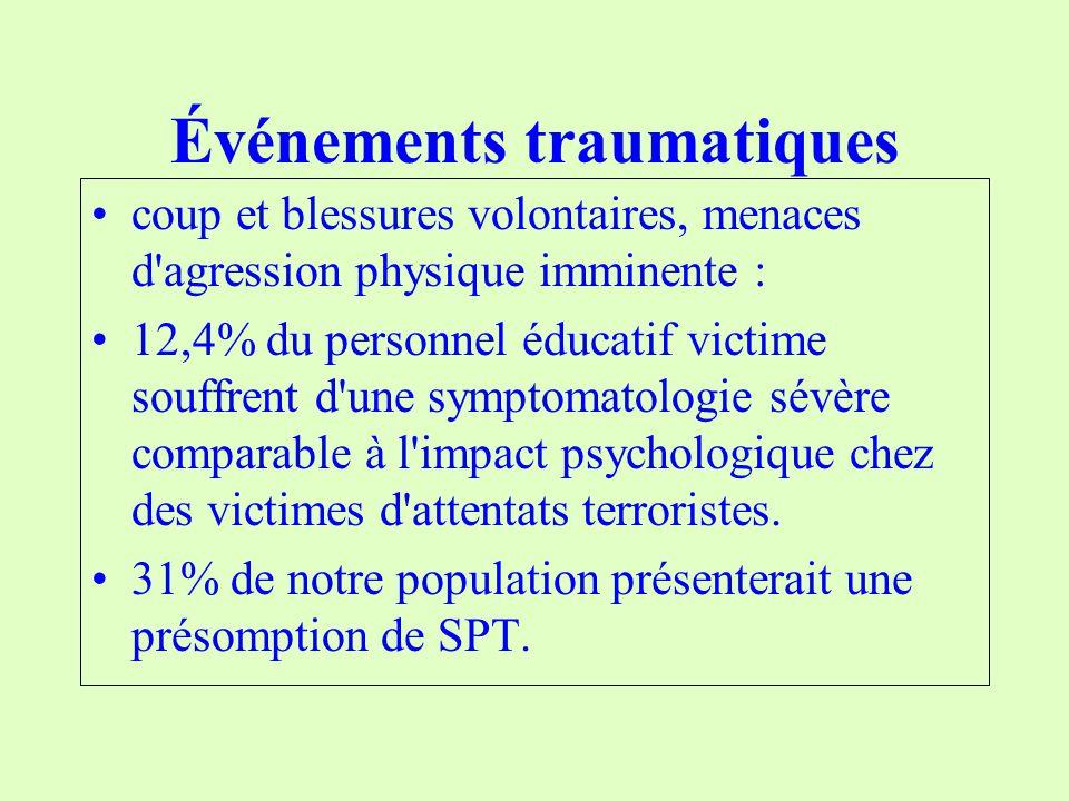 Événements traumatiques coup et blessures volontaires, menaces d agression physique imminente : 12,4% du personnel éducatif victime souffrent d une symptomatologie sévère comparable à l impact psychologique chez des victimes d attentats terroristes.