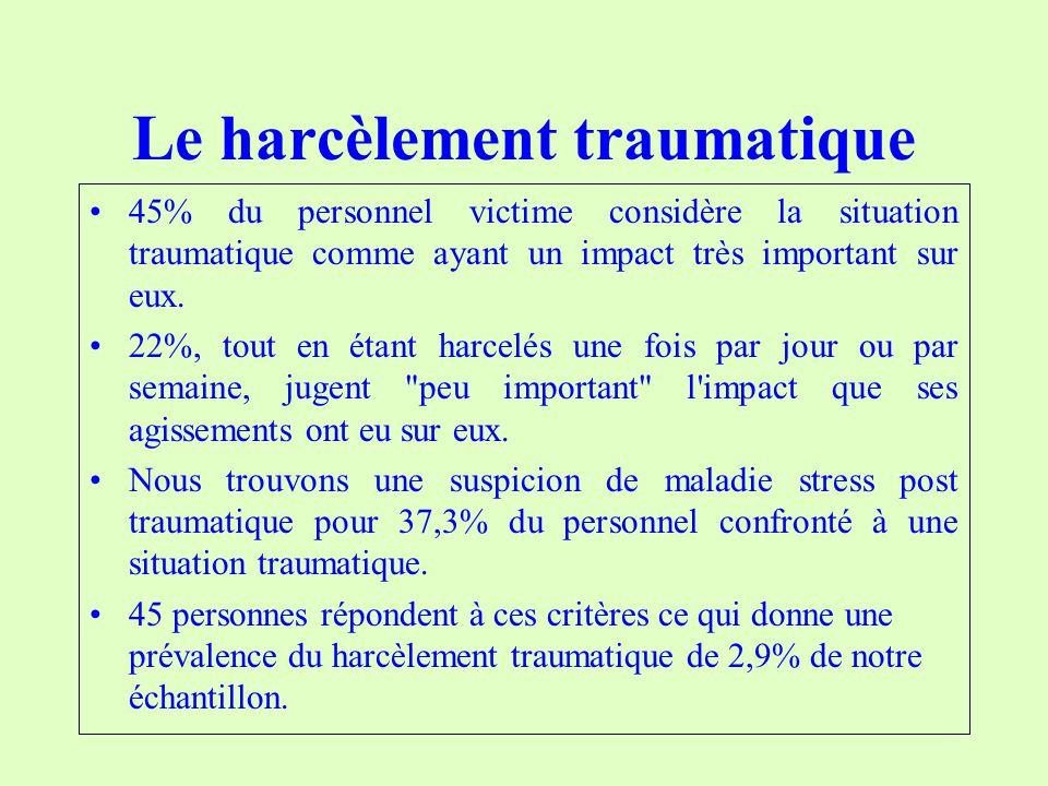 Le harcèlement traumatique 45% du personnel victime considère la situation traumatique comme ayant un impact très important sur eux.