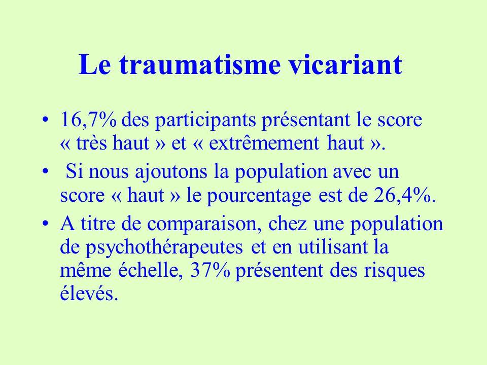 Le traumatisme vicariant 16,7% des participants présentant le score « très haut » et « extrêmement haut ».