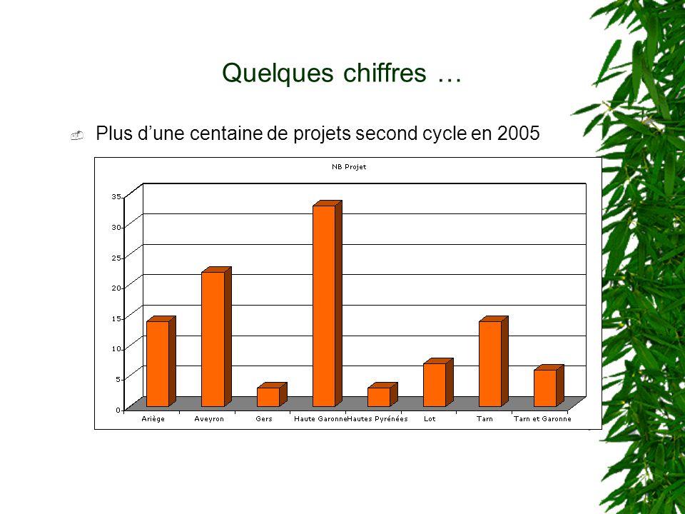 Quelques chiffres … Plus dune centaine de projets second cycle en 2005