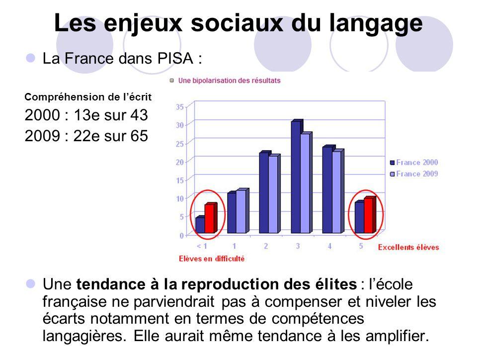 Les enjeux sociaux du langage La France dans PISA : Compréhension de lécrit 2000 : 13e sur 43 2009 : 22e sur 65 Une tendance à la reproduction des élites : lécole française ne parviendrait pas à compenser et niveler les écarts notamment en termes de compétences langagières.
