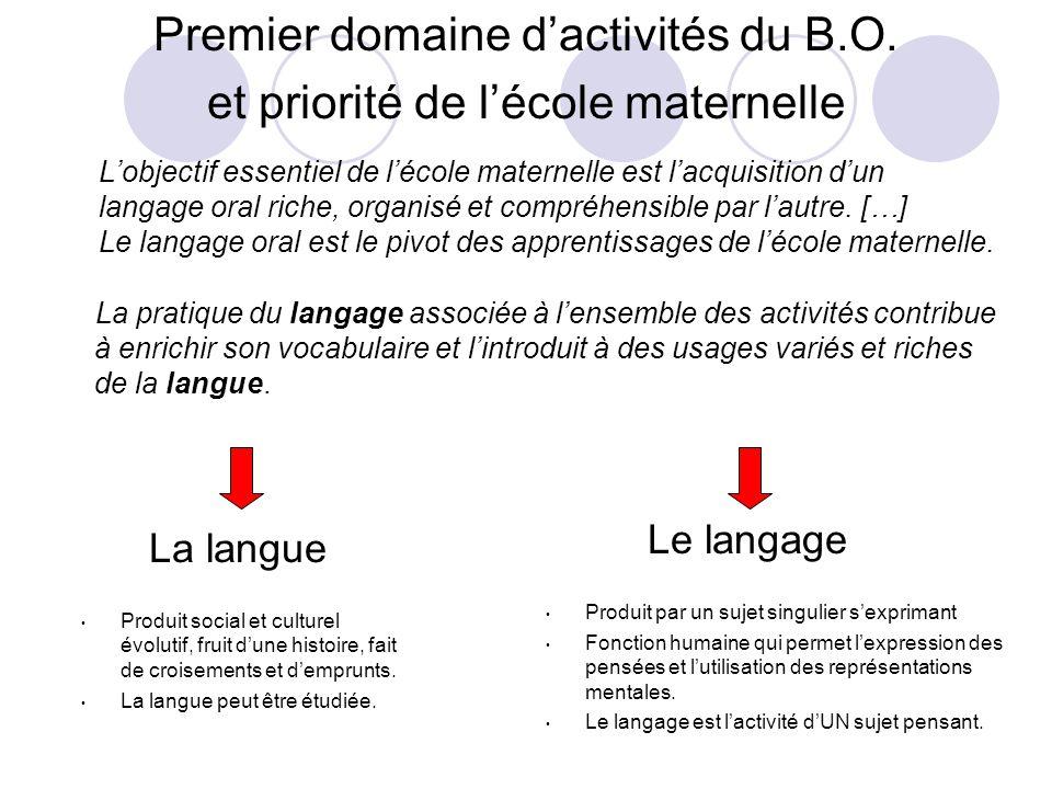 Lobjectif essentiel de lécole maternelle est lacquisition dun langage oral riche, organisé et compréhensible par lautre.