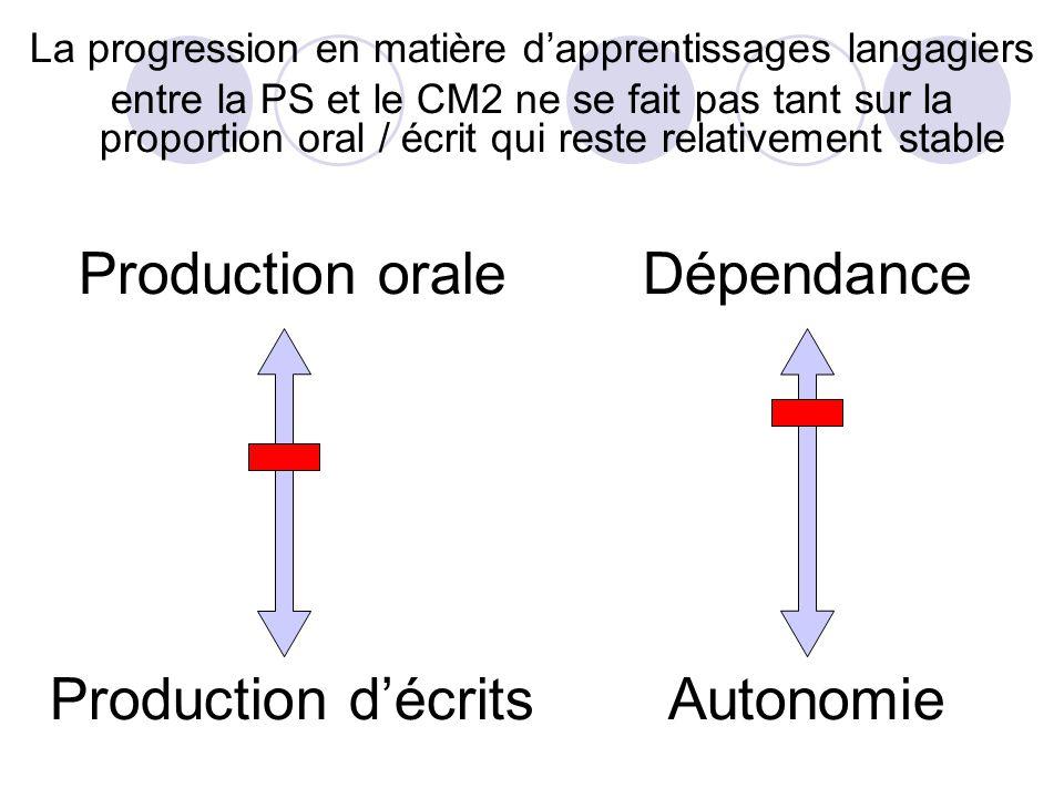 Production orale Production décrits La progression en matière dapprentissages langagiers entre la PS et le CM2 ne se fait pas tant sur la proportion oral / écrit qui reste relativement stable Dépendance Autonomie