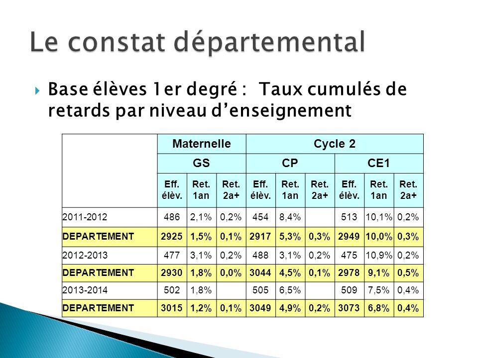 Base élèves 1er degré : Taux cumulés de retards par niveau denseignement MaternelleCycle 2 GSCPCE1 Eff. élèv. Ret. 1an Ret. 2a+ Eff. élèv. Ret. 1an Re