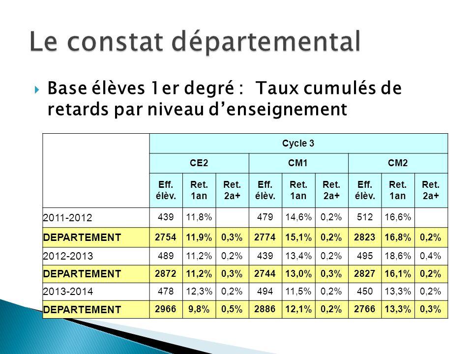 Base élèves 1er degré : Taux cumulés de retards par niveau denseignement Cycle 3 CE2CM1CM2 Eff. élèv. Ret. 1an Ret. 2a+ Eff. élèv. Ret. 1an Ret. 2a+ E