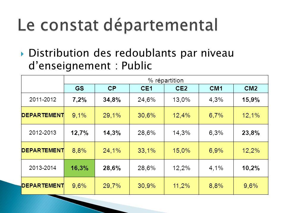 Distribution des redoublants par niveau denseignement : Public % répartition GSCPCE1CE2CM1CM2 2011-2012 7,2%34,8%24,6%13,0%4,3%15,9% DEPARTEMENT 9,1%2