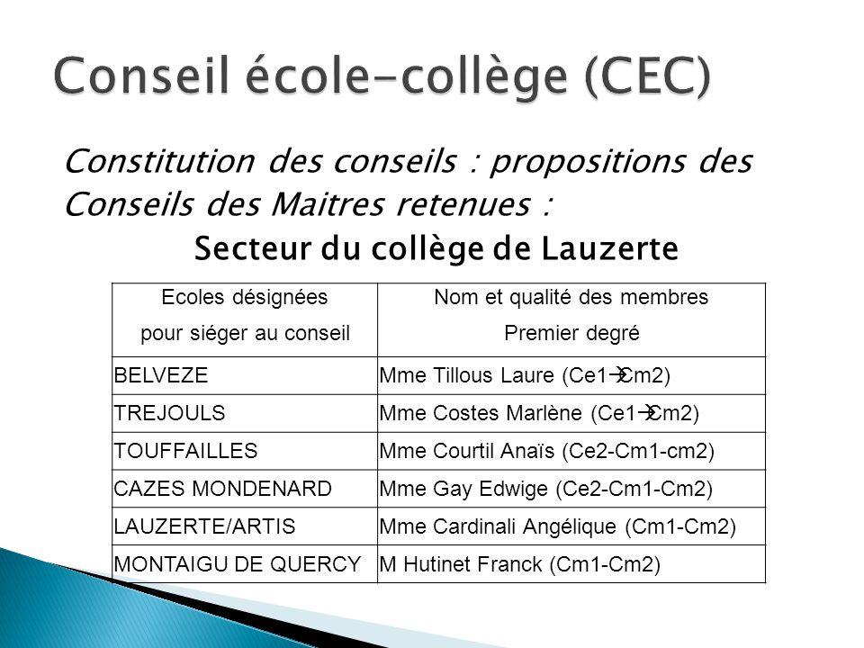 Constitution des conseils : propositions des Conseils des Maitres retenues : Secteur du collège de Lauzerte Ecoles désignéesNom et qualité des membres