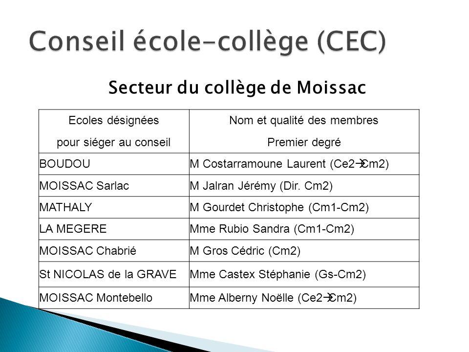Secteur du collège de Moissac Ecoles désignéesNom et qualité des membres pour siéger au conseilPremier degré BOUDOUM Costarramoune Laurent (Ce2 Cm2) M