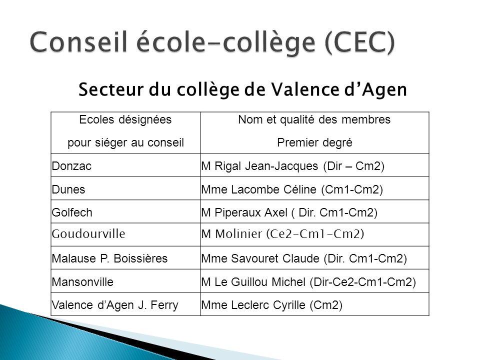 Secteur du collège de Valence dAgen Ecoles désignéesNom et qualité des membres pour siéger au conseilPremier degré DonzacM Rigal Jean-Jacques (Dir – C