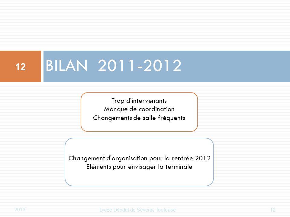Trop d'intervenants Manque de coordination Changements de salle fréquents Changement d'organisation pour la rentrée 2012 Eléments pour envisager la te