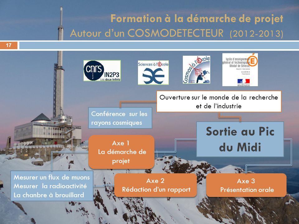 Formation à la démarche de projet Autour dun COSMODETECTEUR (2012-2013) 17 Mesurer un flux de muons Mesurer la radioactivité La chanbre à brouillard C