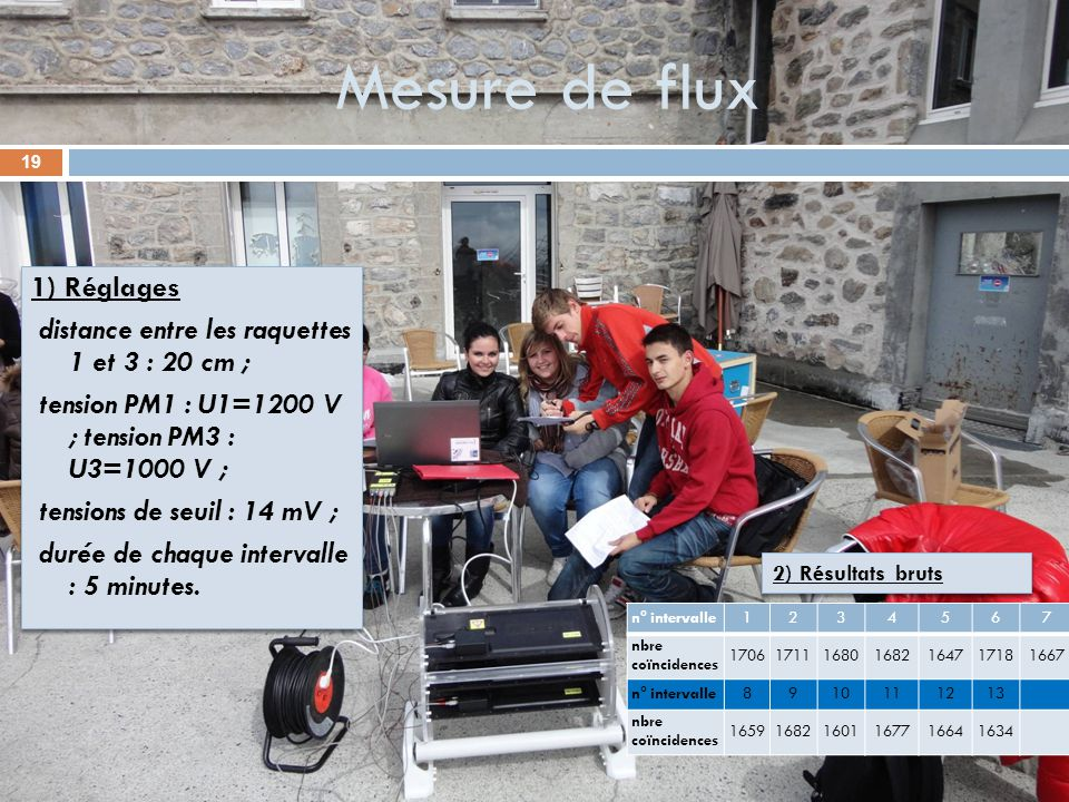 Mesure de flux 1) Réglages distance entre les raquettes 1 et 3 : 20 cm ; tension PM1 : U1=1200 V ; tension PM3 : U3=1000 V ; tensions de seuil : 14 mV