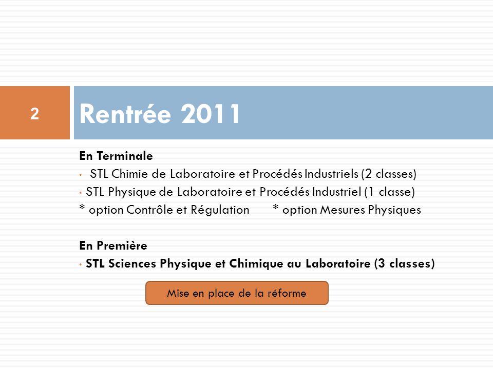 Chimie et Développement Durable 2h Image 2h Projet 2h Mesures et Instrumentation 2h Chimie, Biochimie Sciences du vivant 4h Physique-Chimie (tronc commun) 3h Coordination .