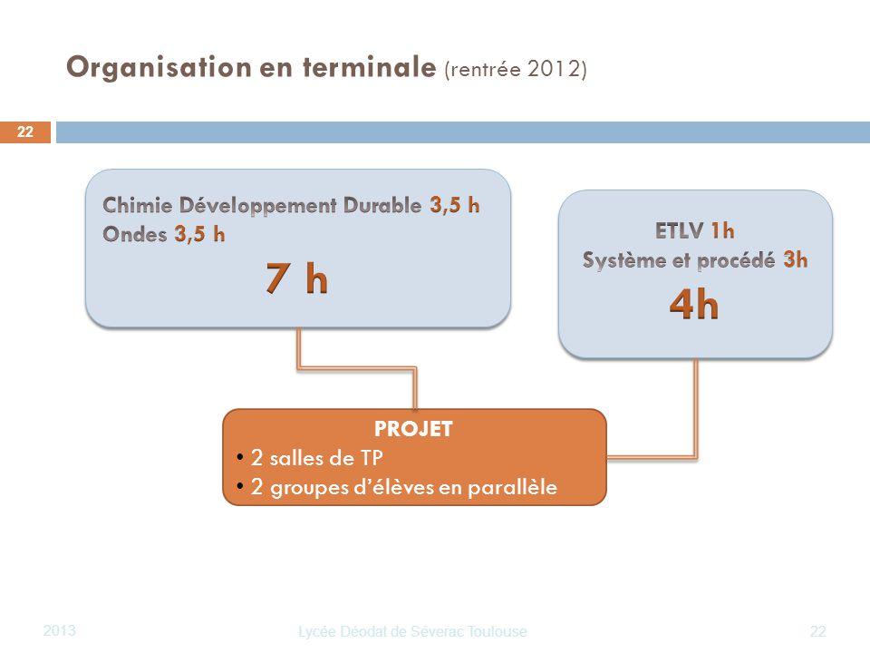 Lycée Déodat de Séverac Toulouse 2013 22 Organisation en terminale (rentrée 2012) 22 PROJET 2 salles de TP 2 groupes délèves en parallèle