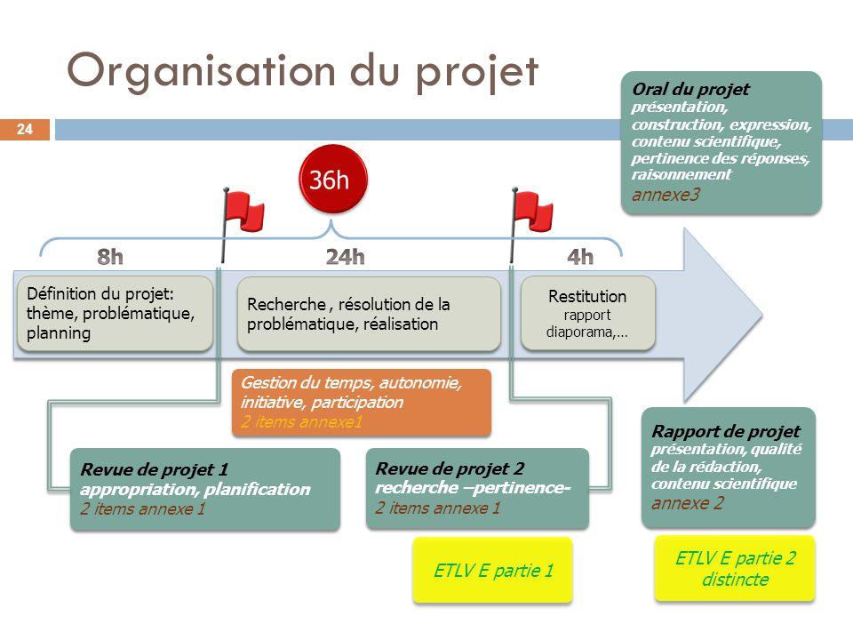 Organisation du projet Définition du projet: thème, problématique, planning Recherche, résolution de la problématique, réalisation Restitution rapport