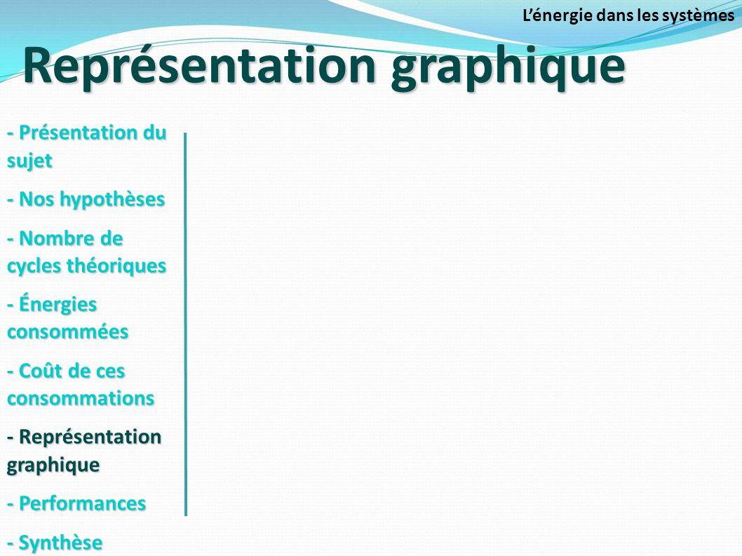 Représentation graphique Lénergie dans les systèmes - Présentation du sujet - Nos hypothèses - Nombre de cycles théoriques - Énergies consommées - Coû
