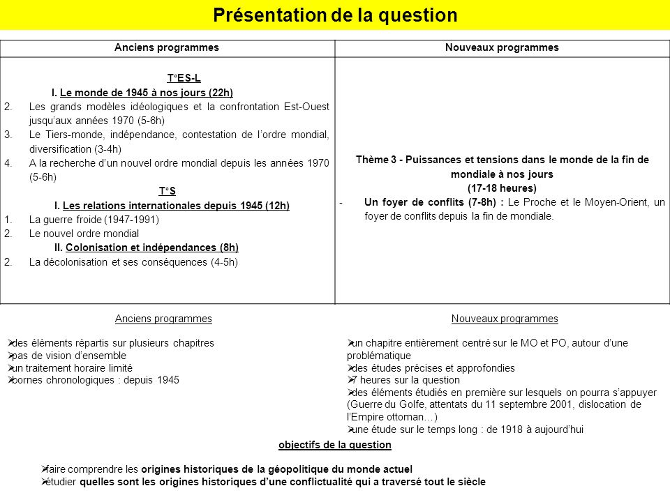 Présentation de la question Anciens programmesNouveaux programmes T°ES-L I.