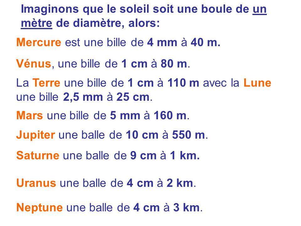 Imaginons que le soleil soit une boule de un mètre de diamètre, alors: Mercure est une bille de 4 mm à 40 m. Vénus, une bille de 1 cm à 80 m. La Terre