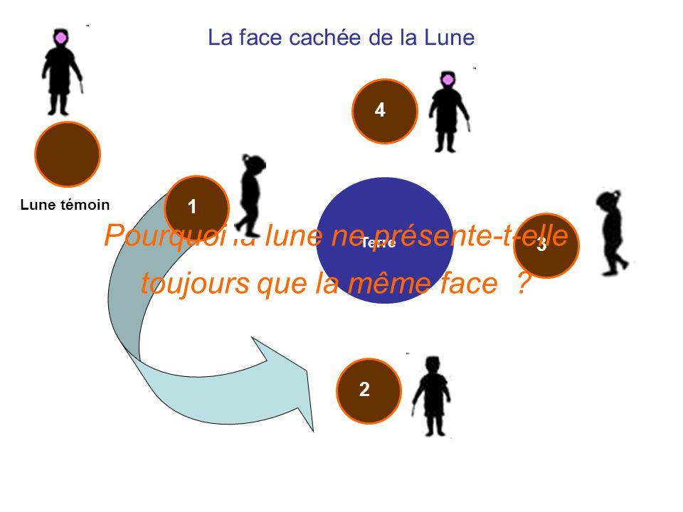 La face cachée de la Lune Lune témoin Terre 1234 Pourquoi la lune ne présente-t-elle toujours que la même face ?