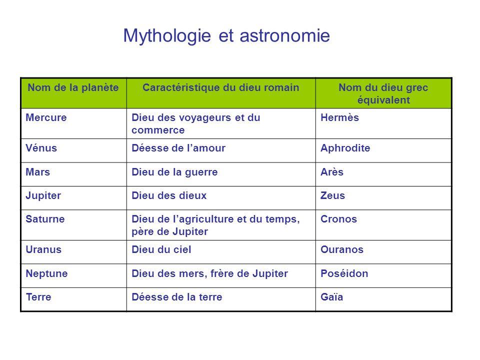 Mythologie et astronomie Nom de la planèteCaractéristique du dieu romainNom du dieu grec équivalent MercureDieu des voyageurs et du commerce Hermès Vé