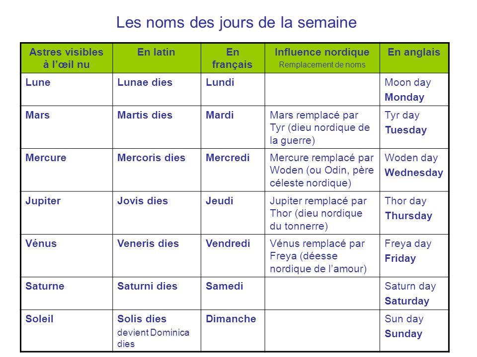 Les noms des jours de la semaine Astres visibles à lœil nu En latinEn français Influence nordique Remplacement de noms En anglais LuneLunae diesLundiM
