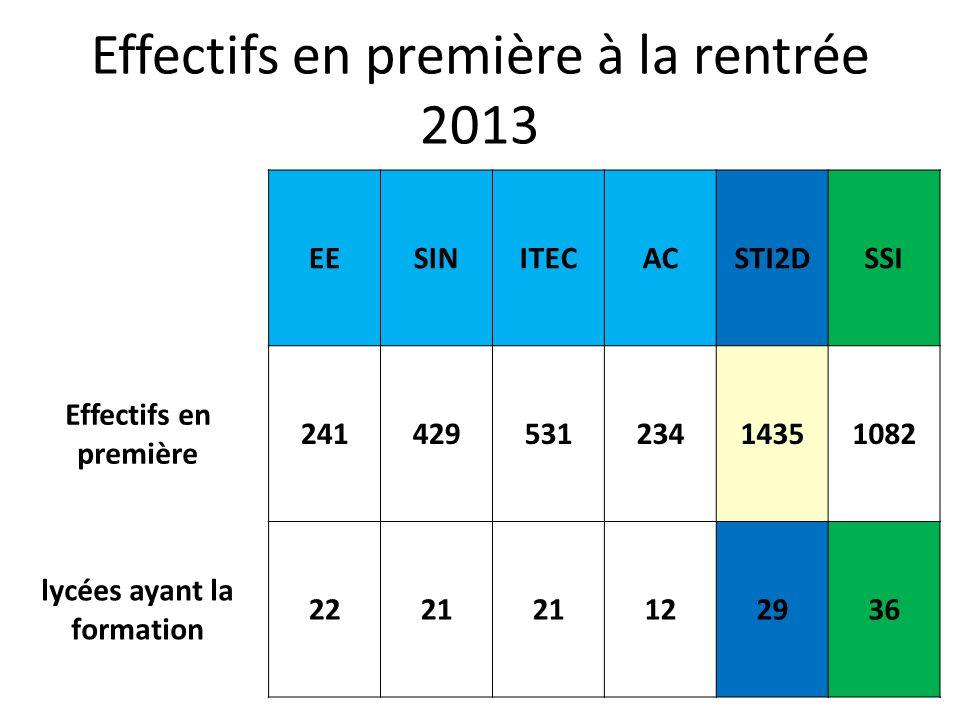 Effectifs en première à la rentrée 2013 EESINITECACSTI2DSSI Effectifs en première 24142953123414351082 lycées ayant la formation 2221 122936