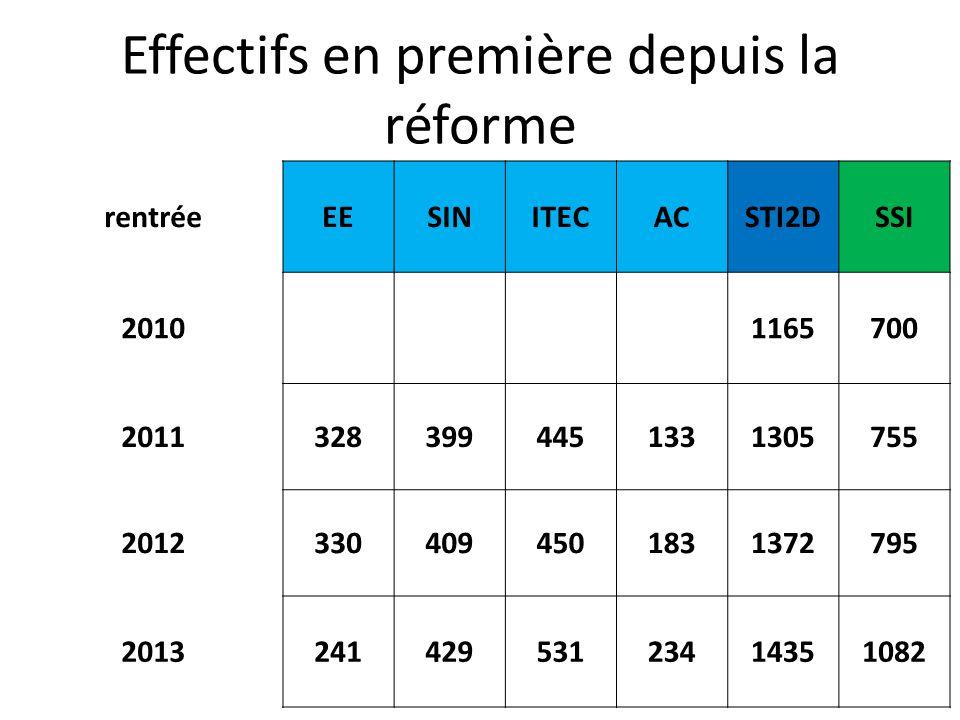 Effectifs en première depuis la réforme rentréeEESINITECACSTI2DSSI 2010 1165700 20113283994451331305755 20123304094501831372795 201324142953123414351082