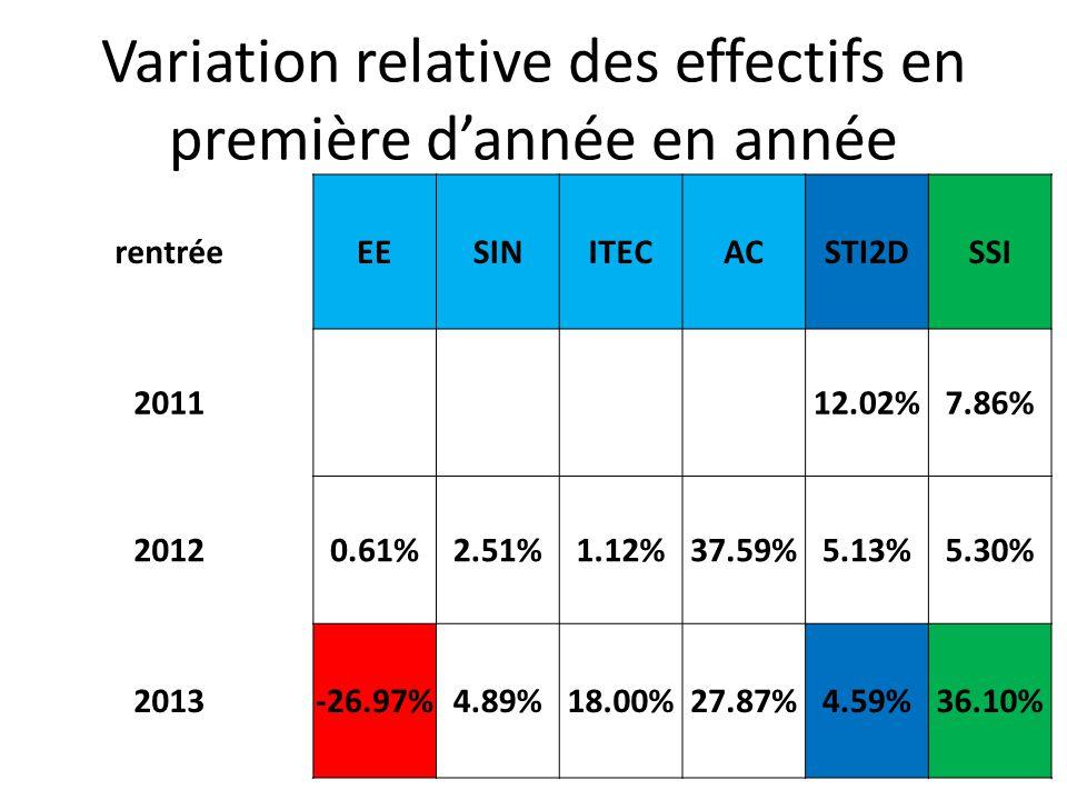 Variation relative des effectifs en première dannée en année rentréeEESINITECACSTI2DSSI 2011 12.02%7.86% 20120.61%2.51%1.12%37.59%5.13%5.30% 2013-26.97%4.89%18.00%27.87%4.59%36.10%