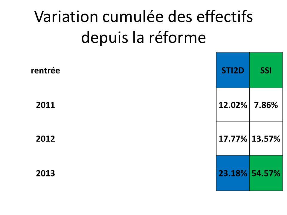 Variation cumulée des effectifs depuis la réforme rentréeSTI2DSSI 201112.02%7.86% 201217.77%13.57% 201323.18%54.57%