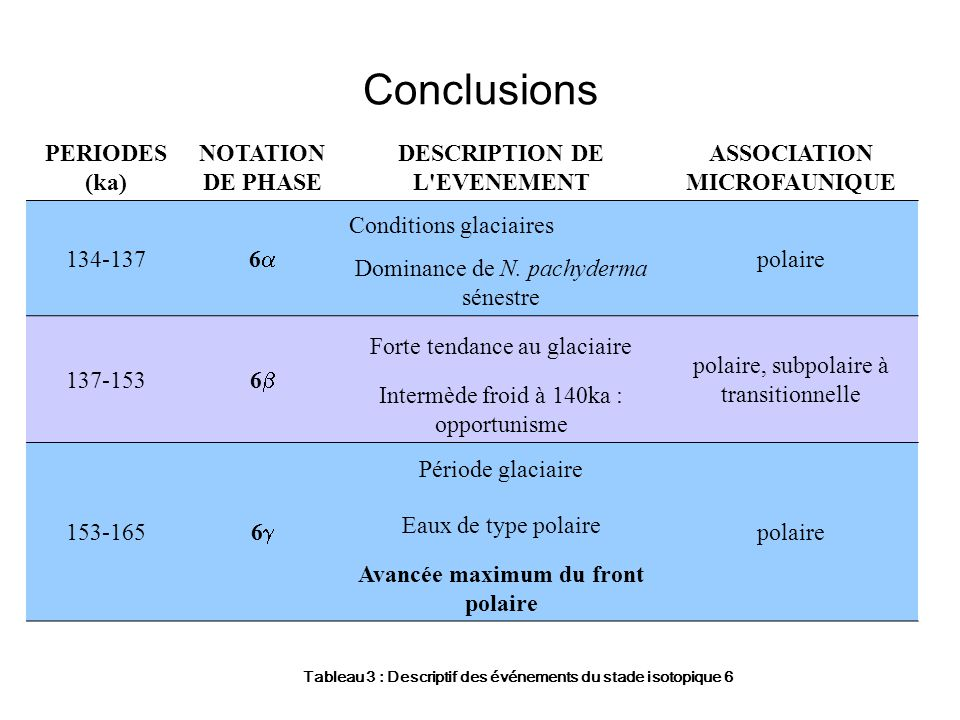 Conclusions PERIODES (ka) NOTATION DE PHASE DESCRIPTION DE L'EVENEMENT ASSOCIATION MICROFAUNIQUE 134-137 6 Conditions glaciaires polaire Dominance de