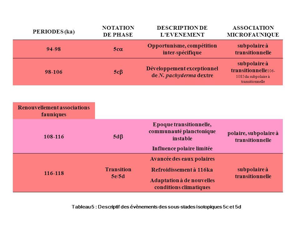 PERIODES (ka) NOTATION DE PHASE DESCRIPTION DE L EVENEMENT ASSOCIATION MICROFAUNIQUE 94-98 5c Opportunisme, compétition inter-spécifique subpolaire à transitionnelle 98-106 5c Développement exceptionnel de N.