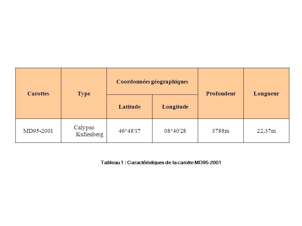 CarottesType Coordonnées géographiques ProfondeurLongueur LatitudeLongitude MD95-2001 Calypso Kullenberg 46°48 1708°40 283788m22,37m Tableau 1 : Caractéristiques de la carotte MD95-2001