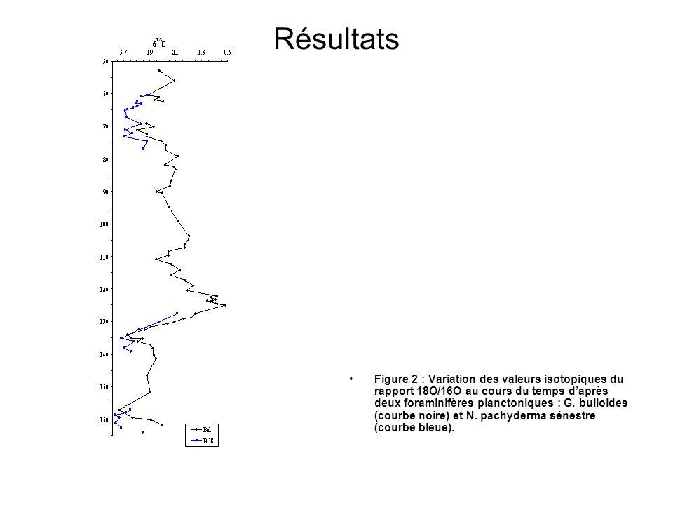 Résultats Figure 2 : Variation des valeurs isotopiques du rapport 18O/16O au cours du temps daprès deux foraminifères planctoniques : G.