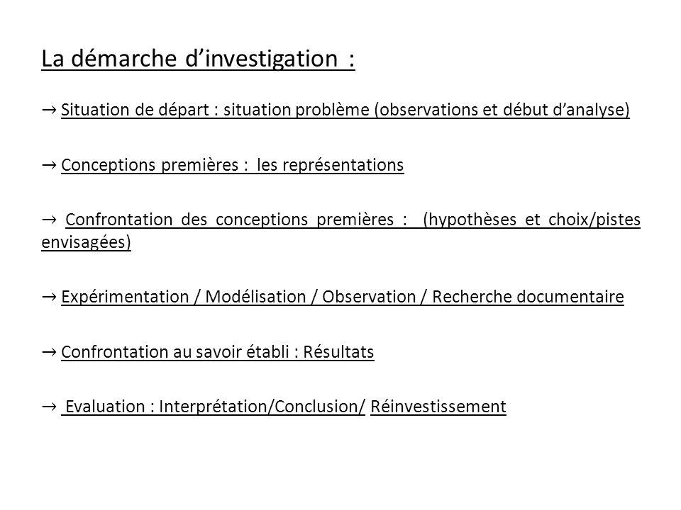 La démarche dinvestigation : Situation de départ : situation problème (observations et début danalyse) Conceptions premières : les représentations Con