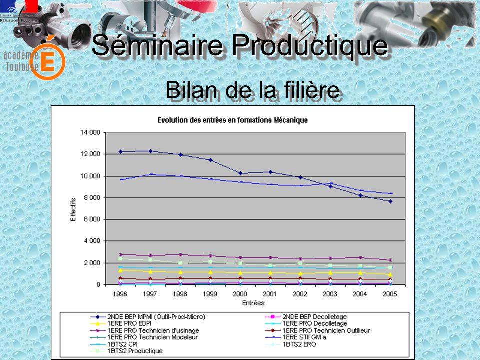 Séminaire Productique Bilan de la filière