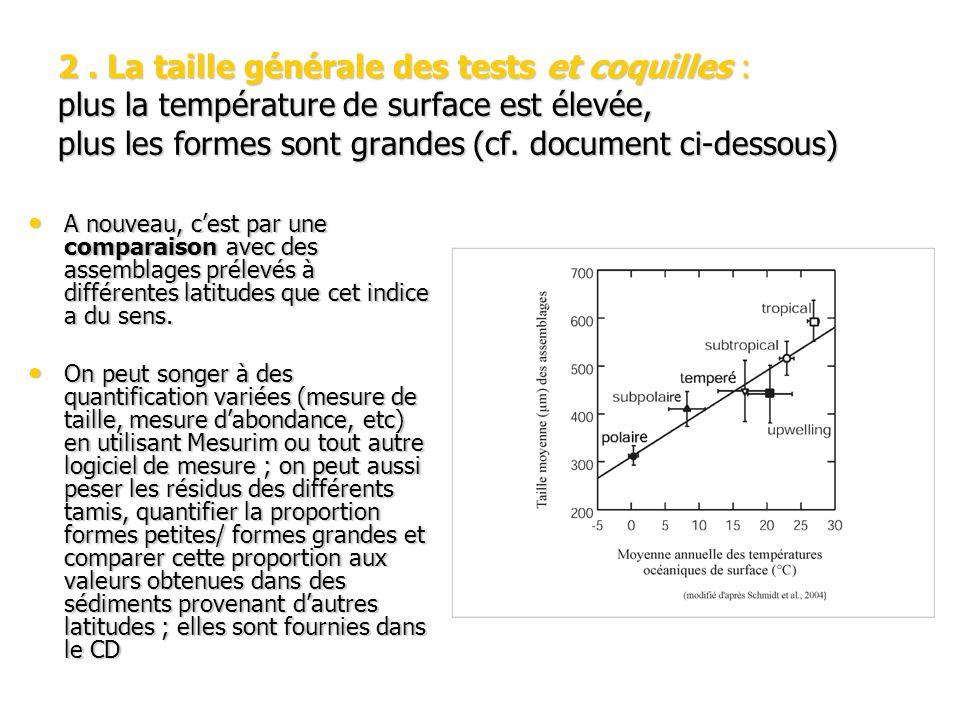 2. La taille générale des tests et coquilles : plus la température de surface est élevée, plus les formes sont grandes (cf. document ci-dessous) A nou