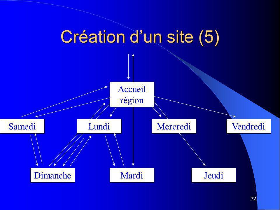 72 Création dun site (5) Accueil région SamediLundiMercrediVendredi DimancheMardiJeudi