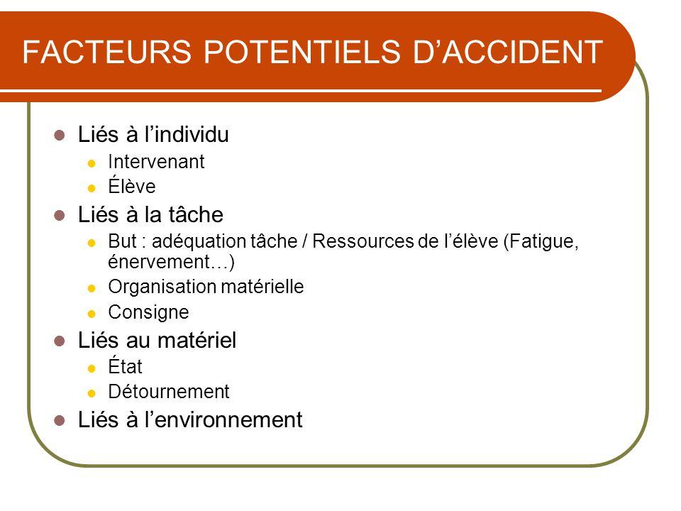 FACTEURS POTENTIELS DACCIDENT Liés à lindividu Intervenant Élève Liés à la tâche But : adéquation tâche / Ressources de lélève (Fatigue, énervement…)
