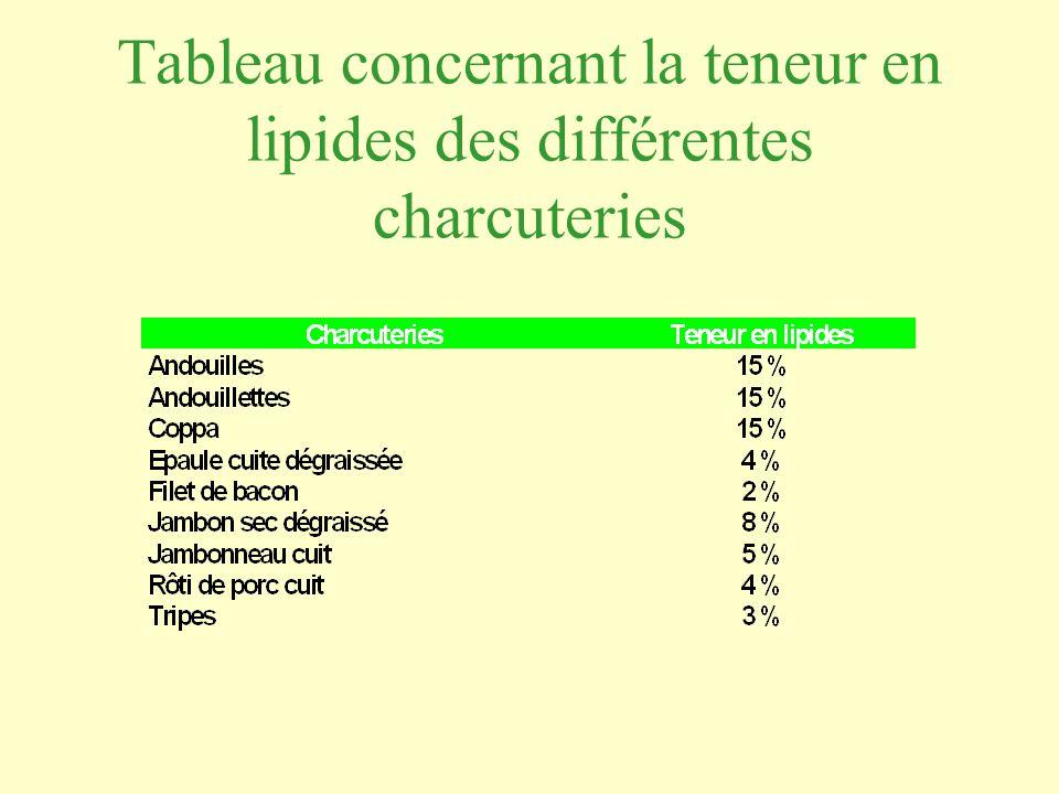 Tableau concernant la teneur en lipides des différentes charcuteries