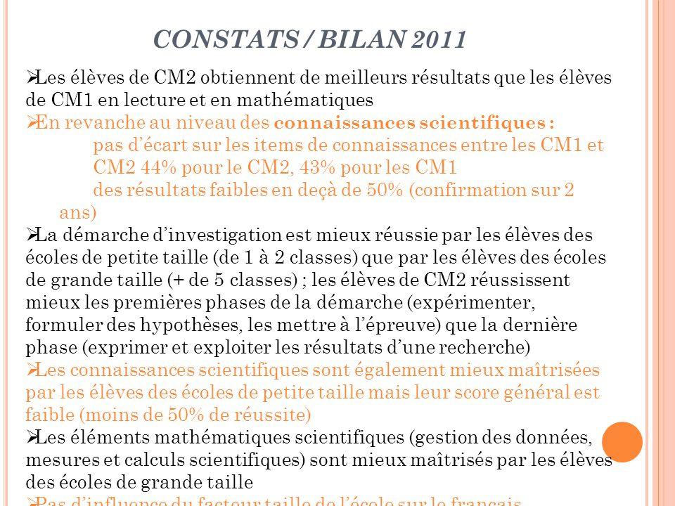 CONSTATS / BILAN 2011 Les élèves de CM2 obtiennent de meilleurs résultats que les élèves de CM1 en lecture et en mathématiques En revanche au niveau d