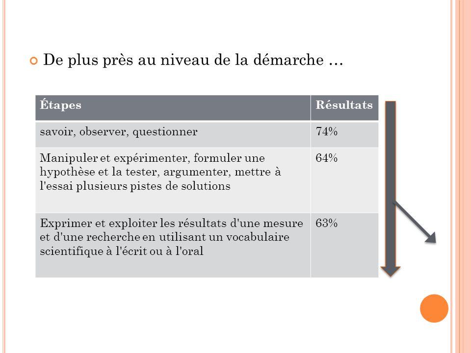 De plus près au niveau de la démarche … ÉtapesRésultats savoir, observer, questionner74% Manipuler et expérimenter, formuler une hypothèse et la teste