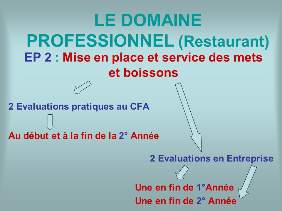 EP 2 : Mise en place et service des mets et boissons 2 Evaluations pratiques au CFA Au début et à la fin de la 2° Année 2 Evaluations en Entreprise Un