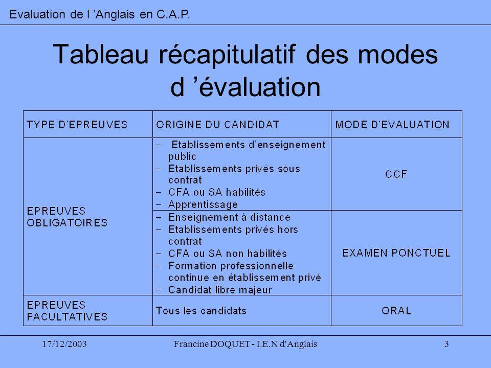 17/12/2003Francine DOQUET - I.E.N d'Anglais3 Tableau récapitulatif des modes d évaluation Evaluation de l Anglais en C.A.P.