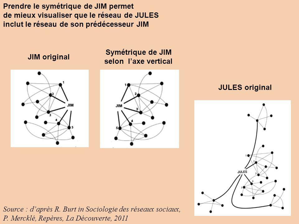 Jules original Prendre le symétrique de JIM permet de mieux visualiser que le réseau de JULES inclut le réseau de son prédécesseur JIM JIM original Symétrique de JIM selon laxe vertical JULES original