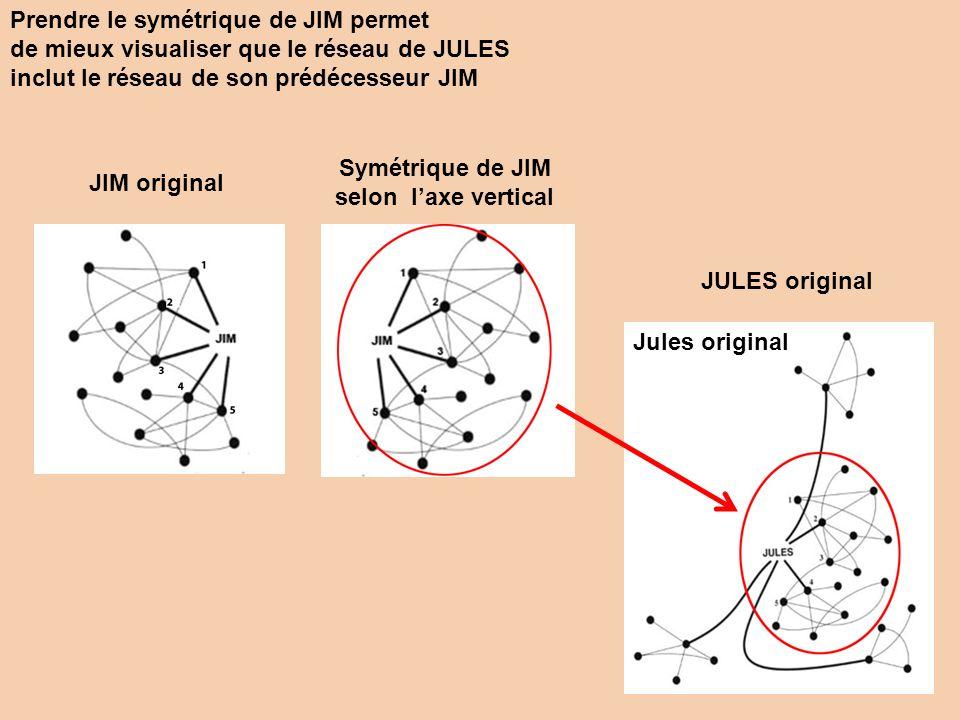 Jules original Prendre le symétrique de JIM permet de mieux visualiser que le réseau de JULES inclut le réseau de son prédécesseur JIM JIM original Sy