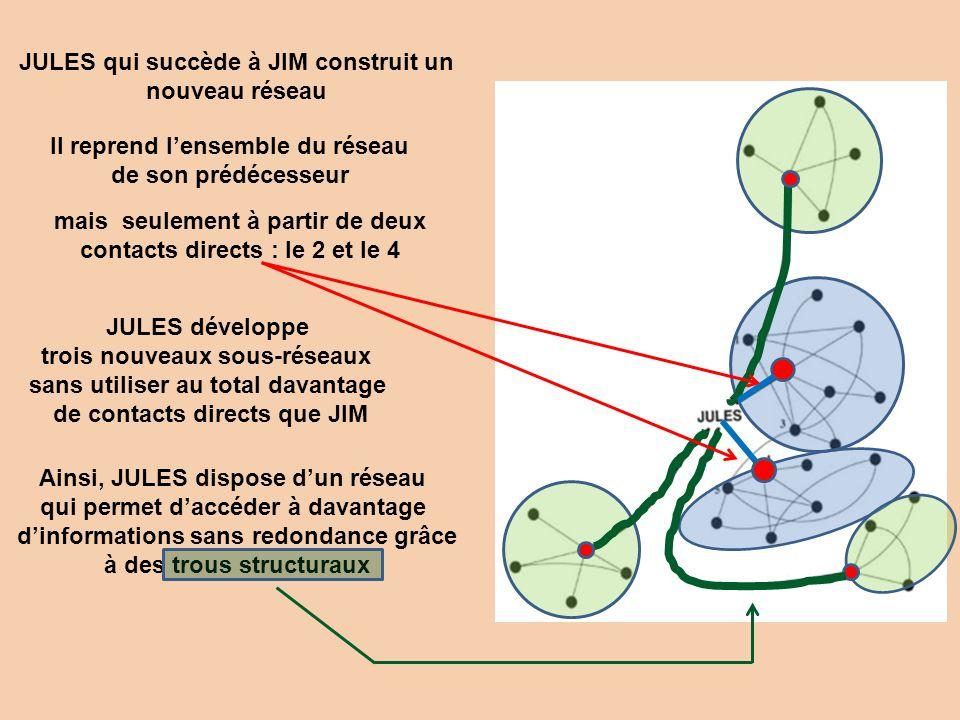 JULES qui succède à JIM construit un nouveau réseau Il reprend lensemble du réseau de son prédécesseur mais seulement à partir de deux contacts direct