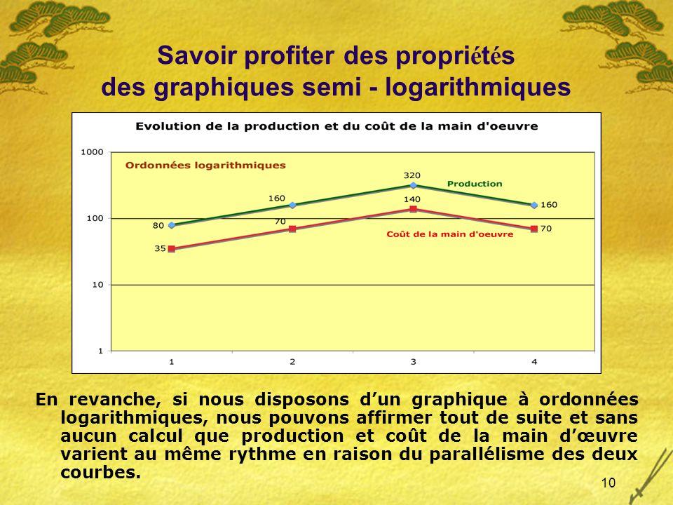 10 Savoir profiter des propri é t é s des graphiques semi - logarithmiques En revanche, si nous disposons dun graphique à ordonnées logarithmiques, nous pouvons affirmer tout de suite et sans aucun calcul que production et coût de la main dœuvre varient au même rythme en raison du parallélisme des deux courbes.